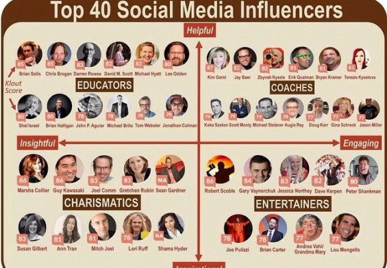 top 40 social media influencers